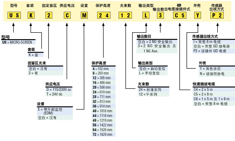 """无锡/苏州/江阴/常州美国邦纳BANNER安全光幕US系列 安全保护光幕 • 外形小巧,用于安装空间狭小的机器设备上,结实耐用 • 每个系统包括一个发射器,一个接收器,一个控制器和连接电缆 • 15种光幕高度,从102 mm 到1.8 m (4"""" 到 6) • 发射器/接收器组有两种分辨率可供选择:19."""